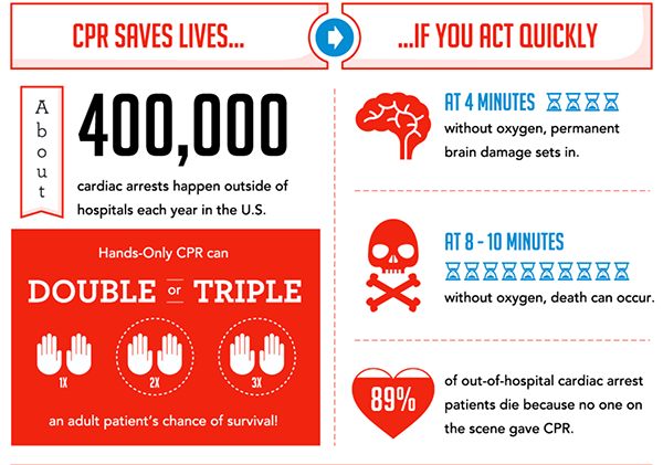 Infographic showing that CPR saves lives if you act quickly.