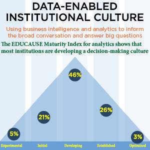 Image that illustrates data-enabled institutional culture from EDUCAUSE