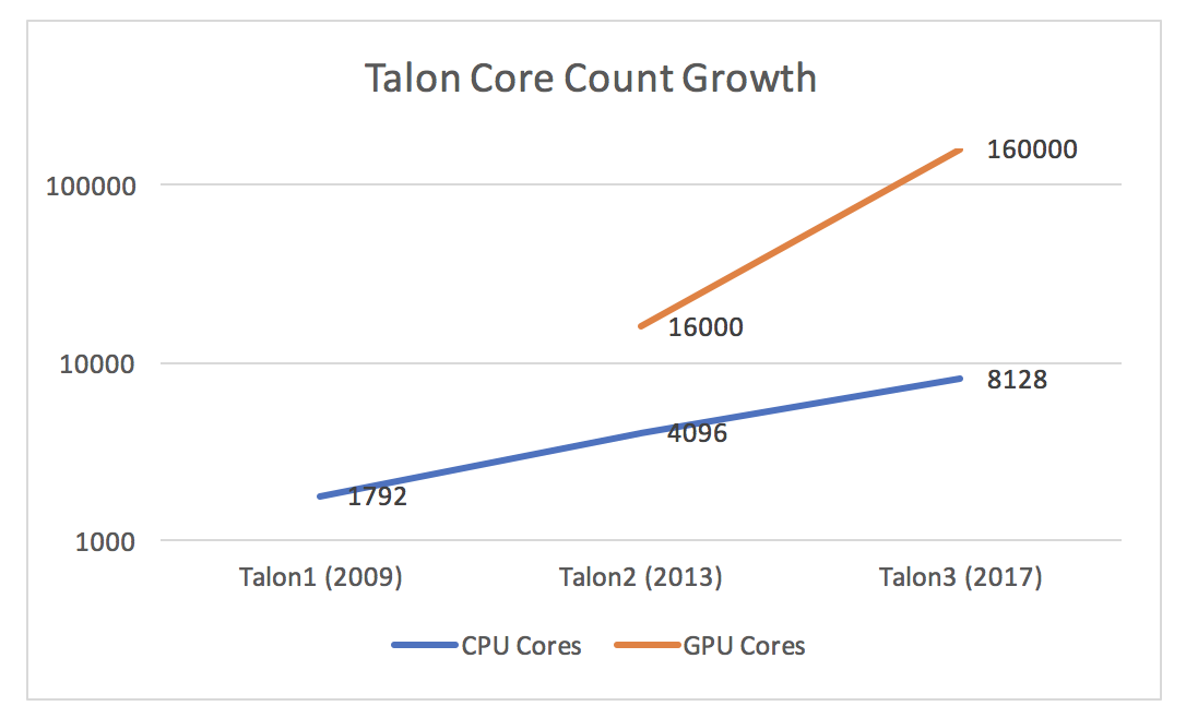 Talon core count growth chart